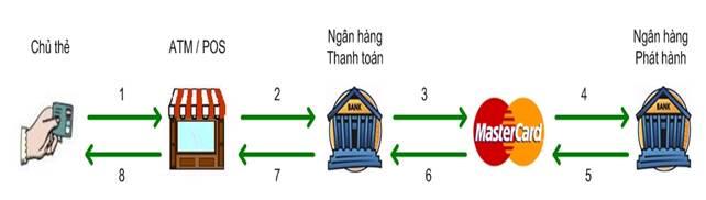 quy trình xử lý giao dịch của thẻ chíp