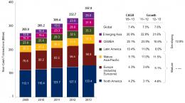 giao dịch tiền mặt từ năm 2009 - 2013